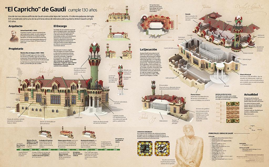 El Capricho de Gaudí cumple 130 años